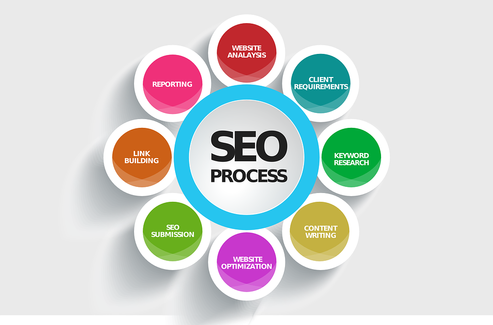 SEO Expert in Orange County