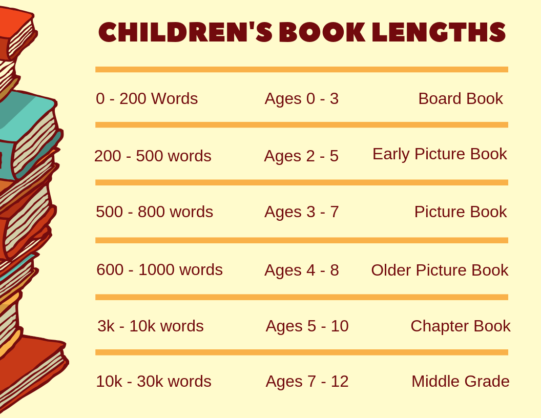 children's book lengths picture book lengths