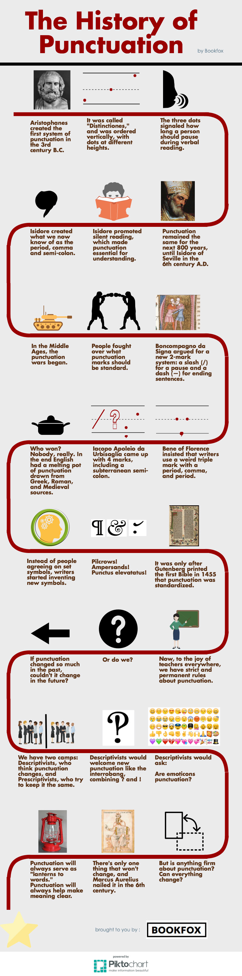 The History Of Punctuation Signs Infographic
